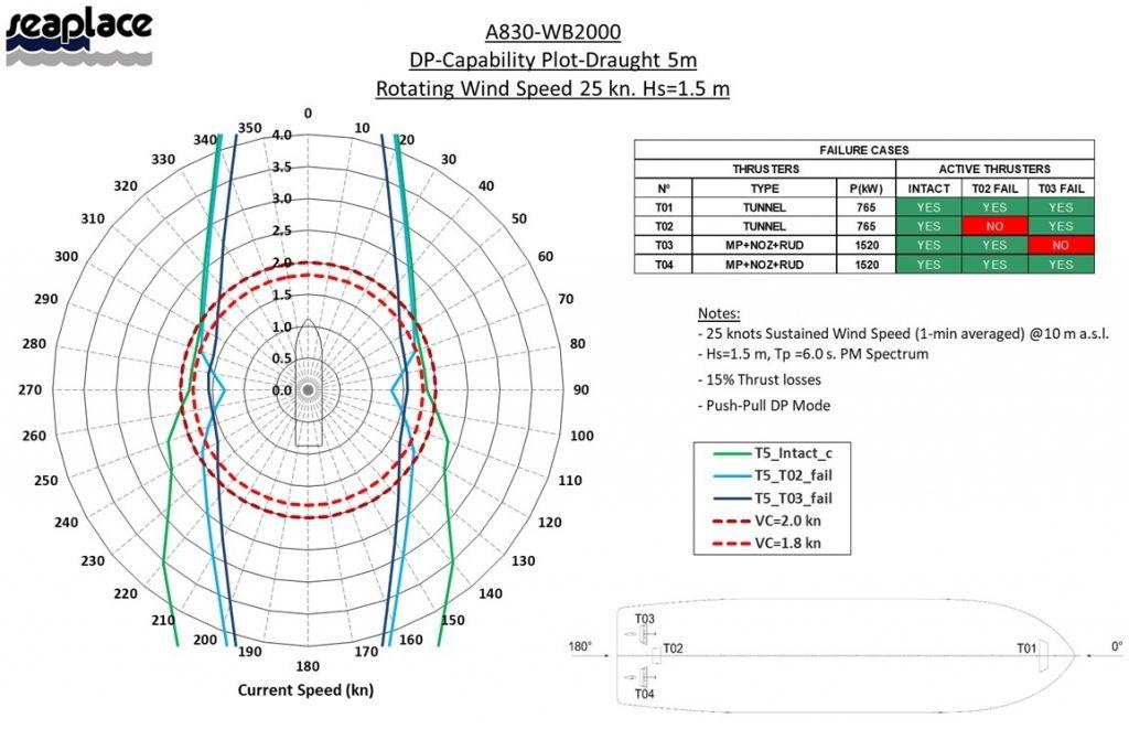 Project A830 WB2000 DP1