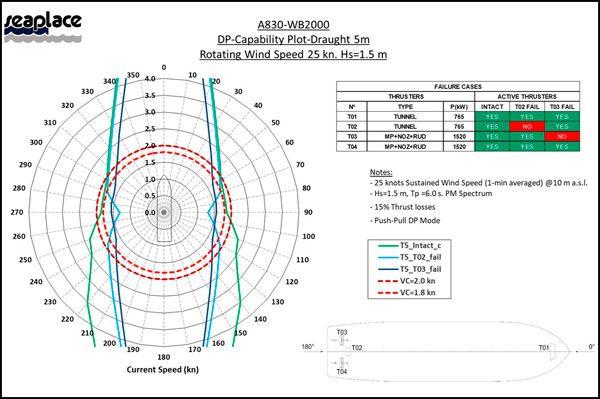 dp-capability-plots