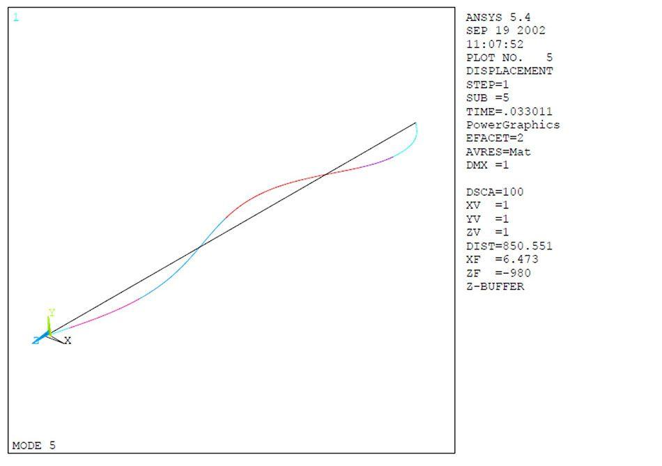 2000 m WD Riser Analysis 1