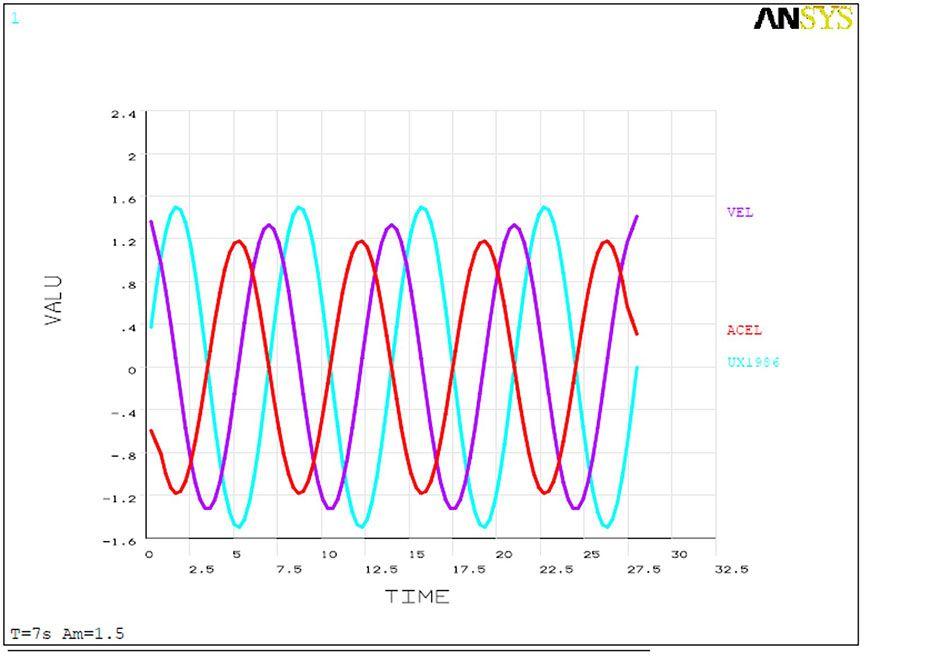 2000 m WD Riser Analysis 2