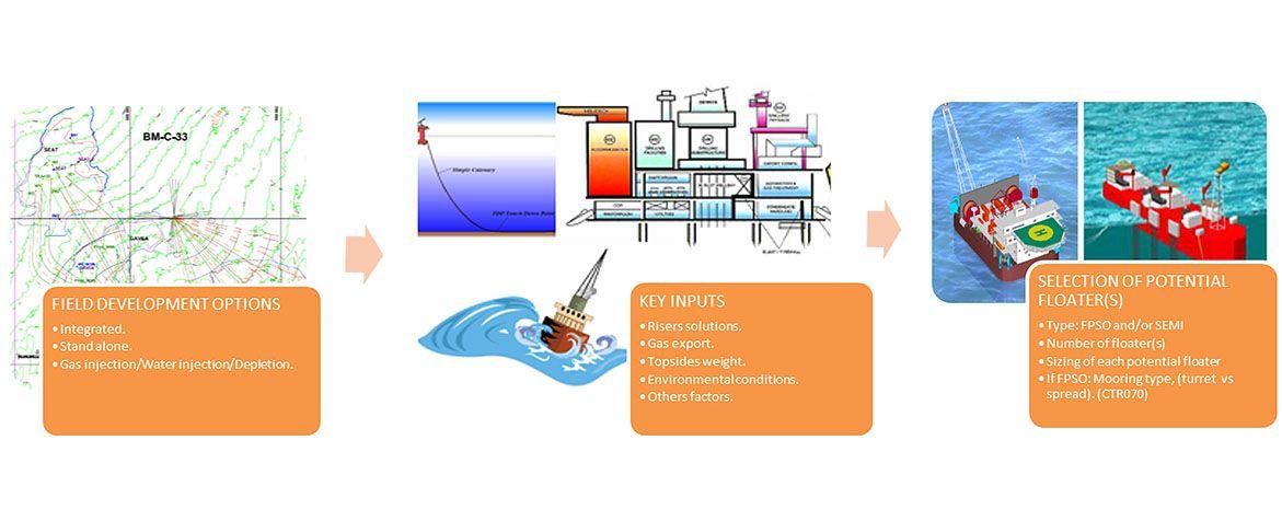 consultancy services - bm-c-33 block